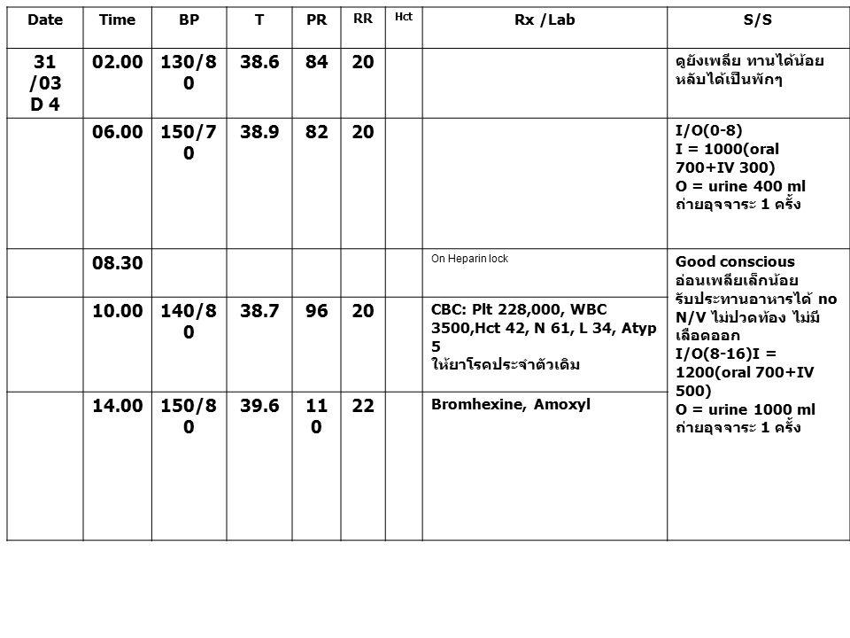Date Time. BP. T. PR. RR. Hct. Rx /Lab. S/S. 31 /03. D 4. 02.00. 130/80. 38.6. 84. 20.