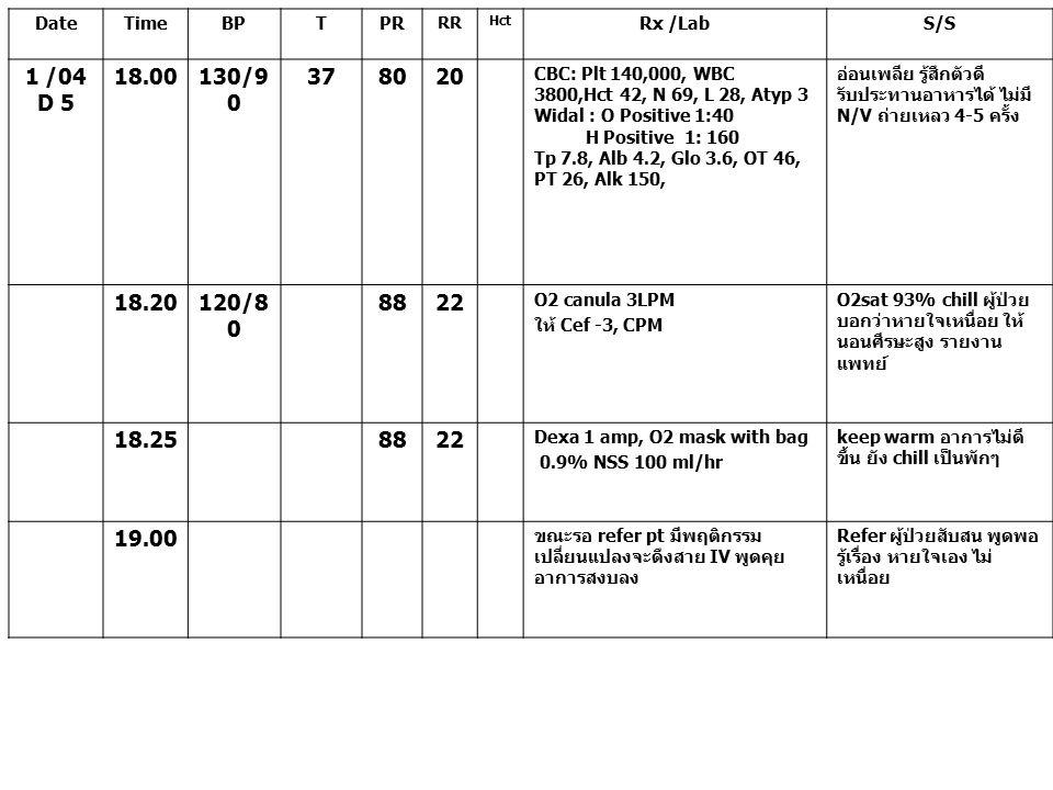 Date Time. BP. T. PR. RR. Hct. Rx /Lab. S/S. 1 /04. D 5. 18.00. 130/90. 37. 80. 20.