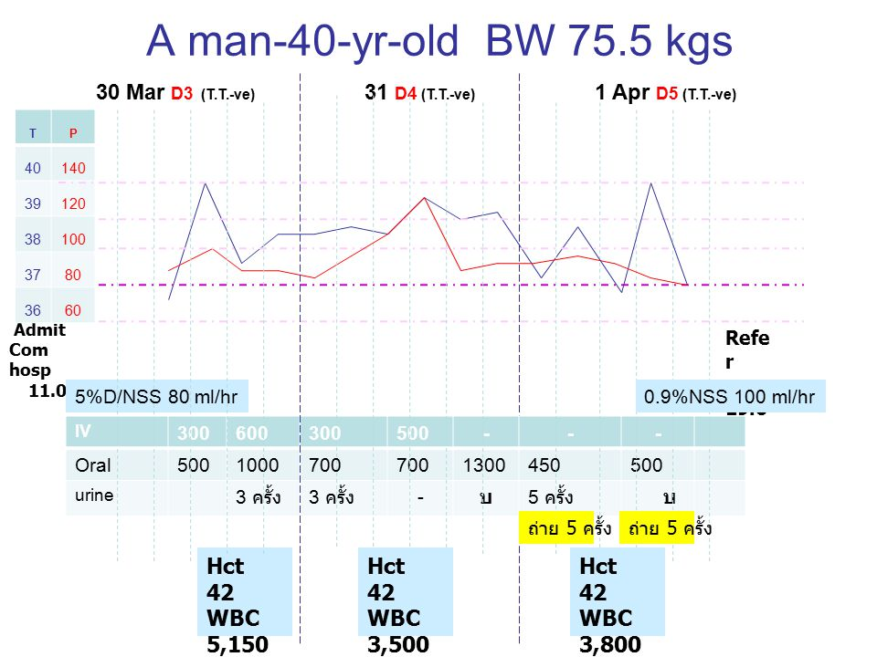 A man-40-yr-old BW 75.5 kgs 30 Mar D3 (T.T.-ve) 31 D4 (T.T.-ve) 1 Apr D5 (T.T.-ve)