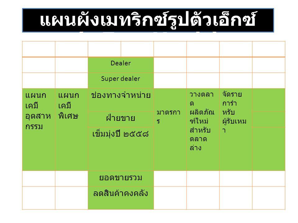 แผนผังเมทริกซ์รูปตัวเอ็กซ์ (x-Type Matrix)