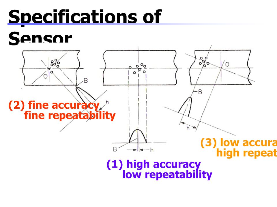 Specifications of Sensor