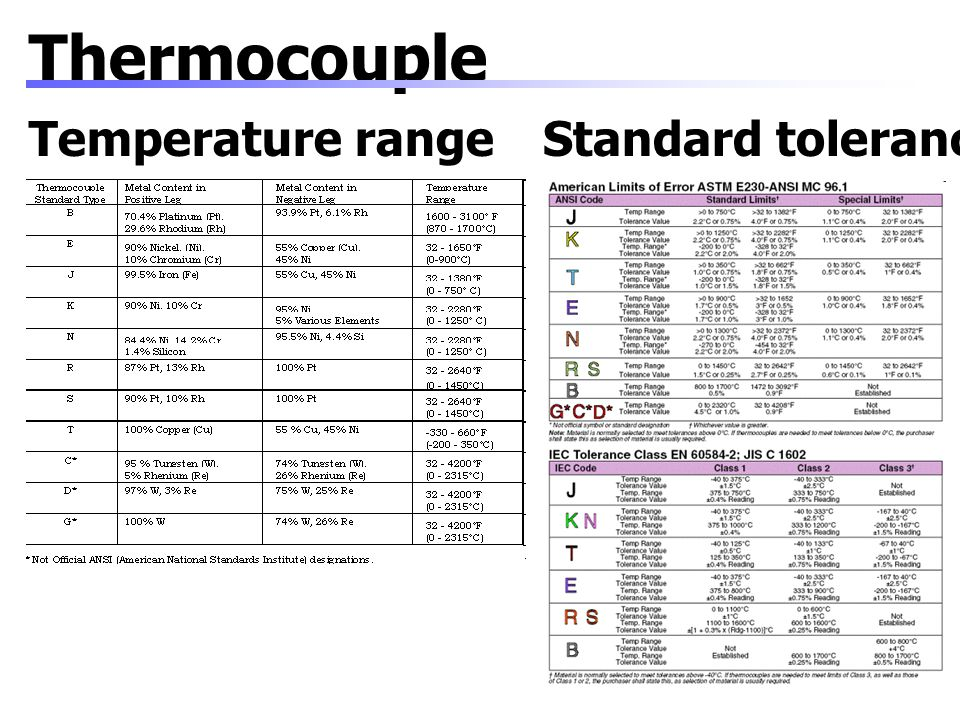 Thermocouple Temperature range Standard tolerance