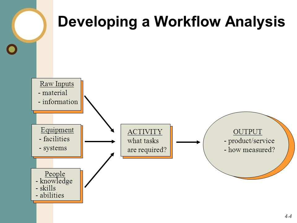 Developing a Workflow Analysis