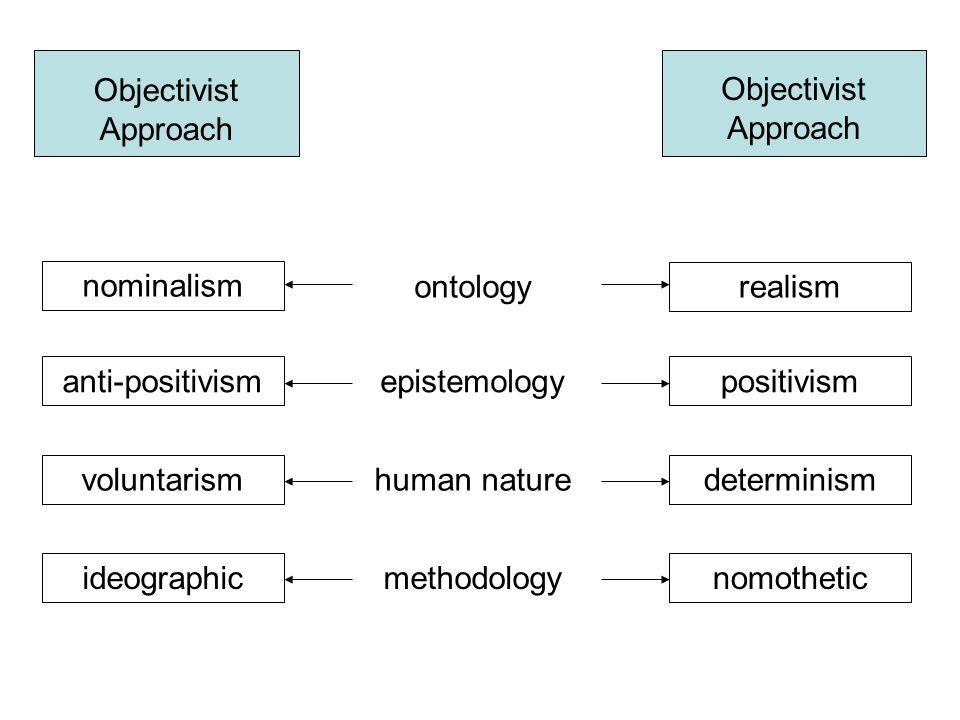Objectivist Approach Objectivist Approach. nominalism. ontology. realism. anti-positivism. epistemology.