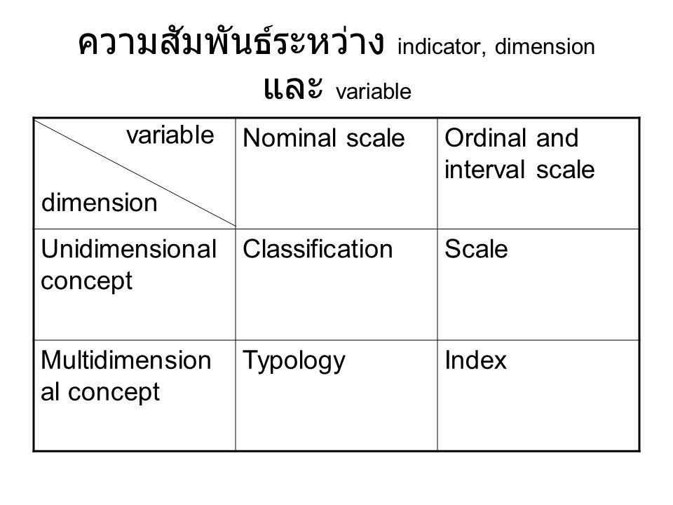 ความสัมพันธ์ระหว่าง indicator, dimension และ variable