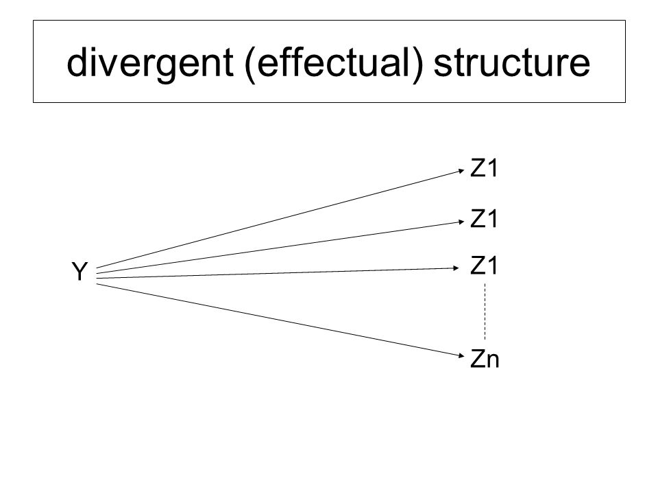 divergent (effectual) structure