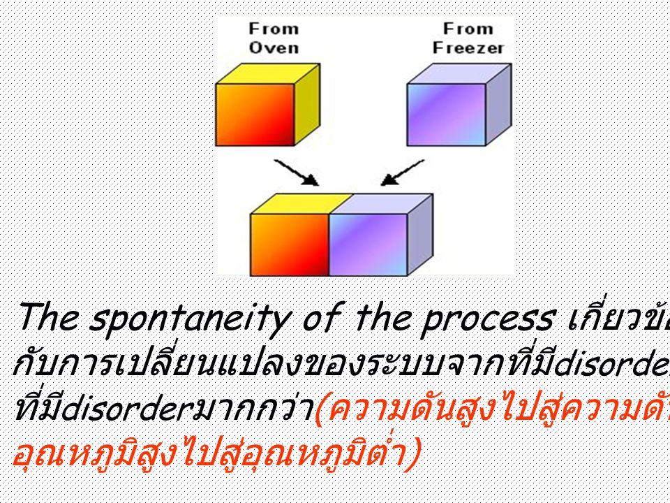 The spontaneity of the process เกี่ยวข้อง