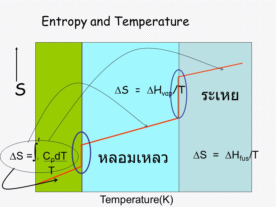S ระเหย หลอมเหลว Entropy and Temperature S = Hvap/T S =∫ CpdT