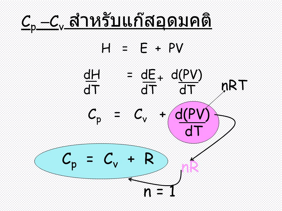Cp –Cv สำหรับแก๊สอุดมคติ