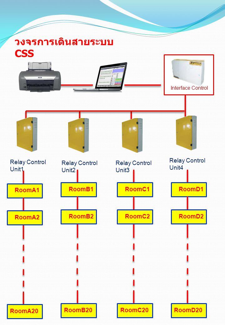 วงจรการเดินสายระบบ CSS