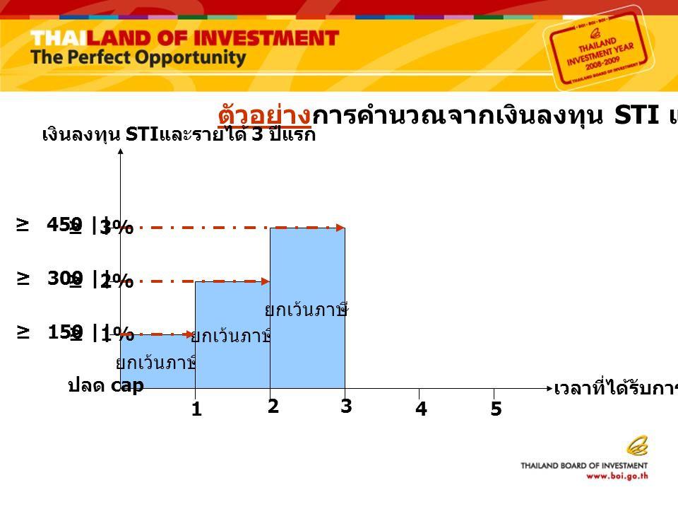 ตัวอย่างการคำนวณจากเงินลงทุน STI และรายได้ 3 ปีแรก
