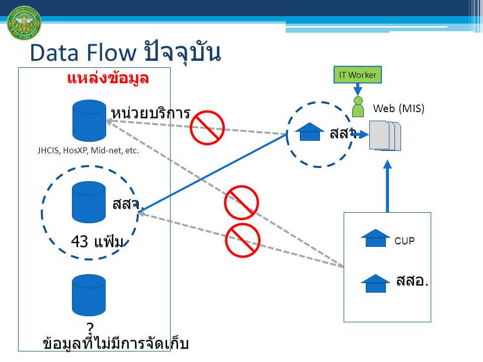 Data Flow ปัจจุบัน แหล่งข้อมูล หน่วยบริการ สสจ. สสจ. 43 แฟ้ม สสอ.