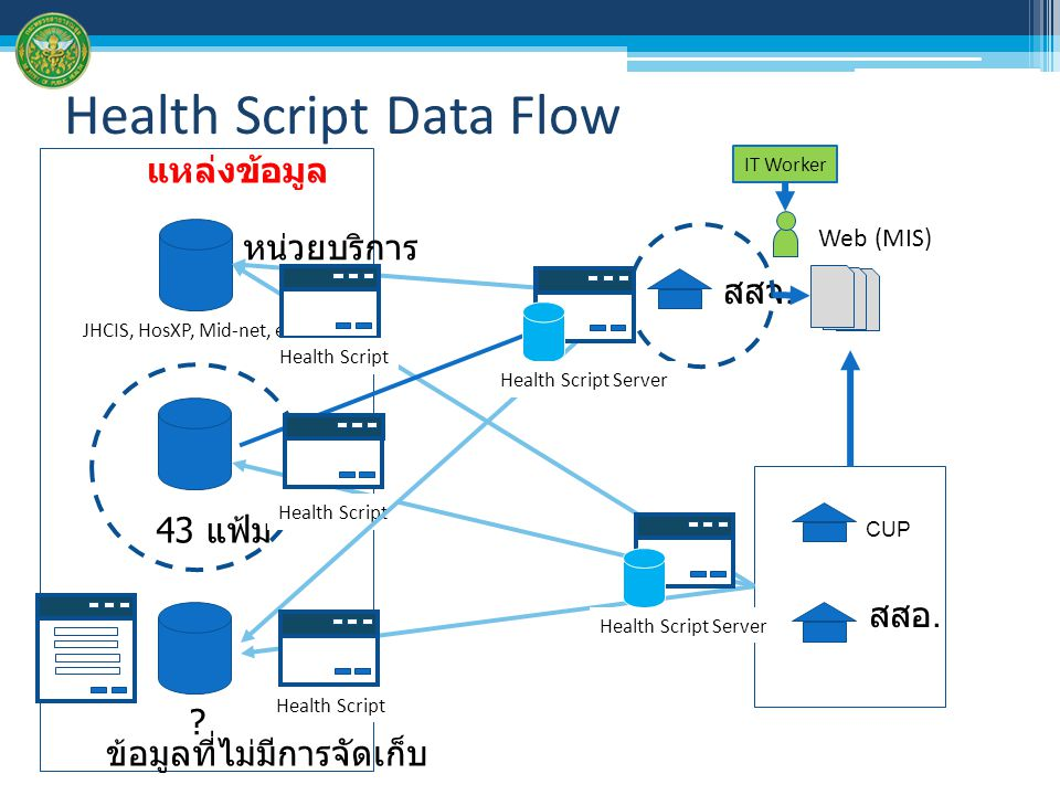 Health Script Data Flow