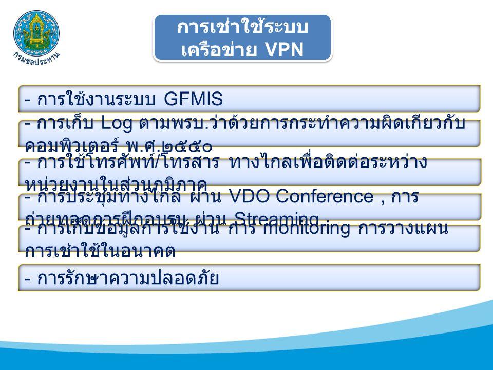 การเช่าใช้ระบบเครือข่าย VPN