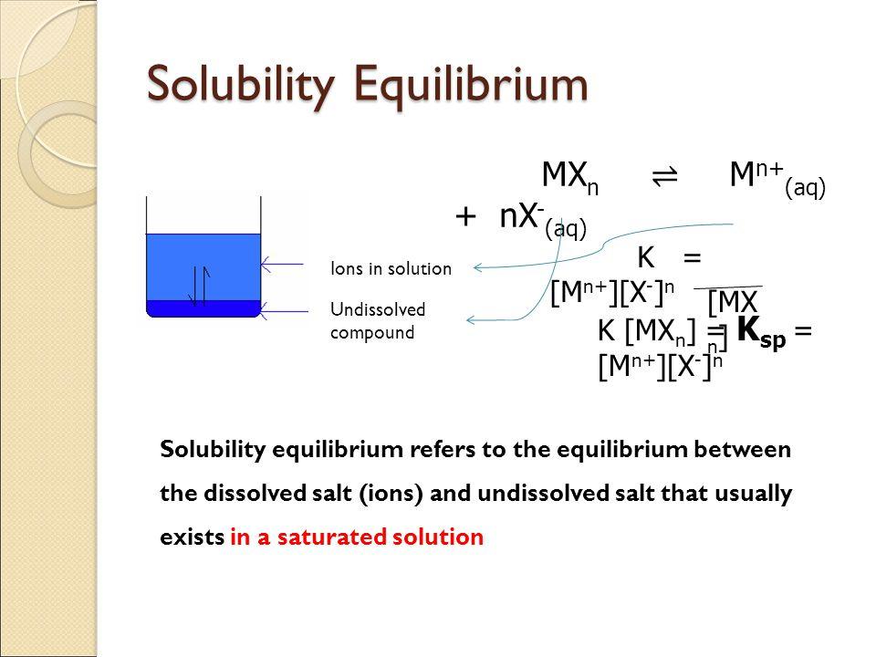 Solubility Equilibrium