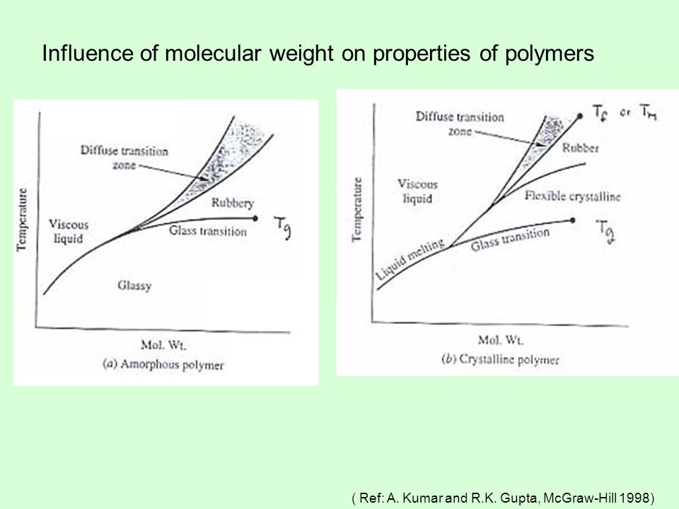 Influence of molecular weight on properties of polymers