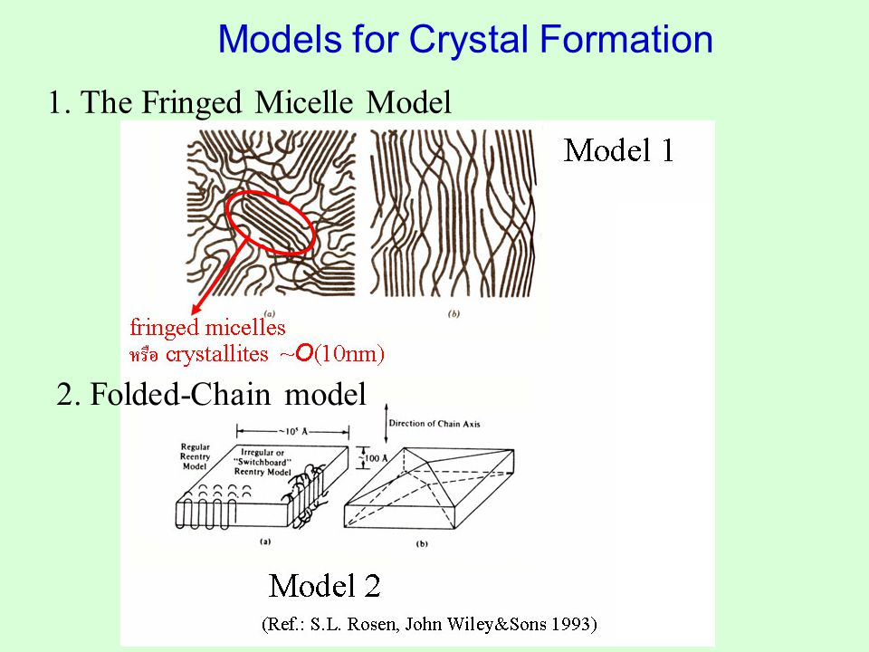 1. The Fringed Micelle Model