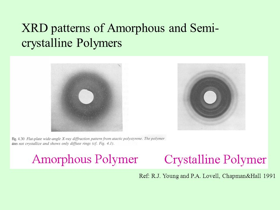 XRD patterns of Amorphous and Semi-crystalline Polymers