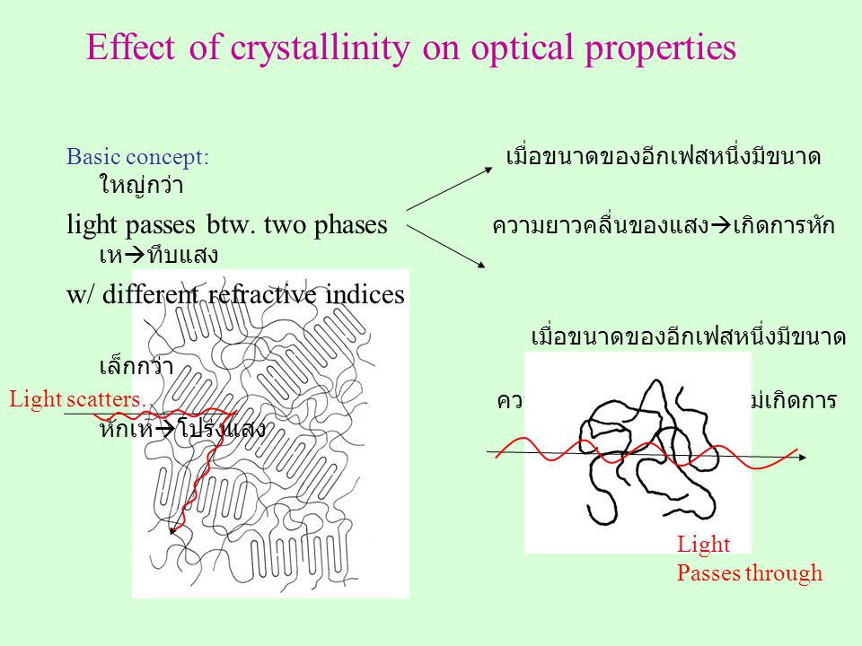Effect of crystallinity on optical properties