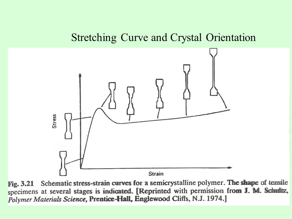 Stretching Curve and Crystal Orientation