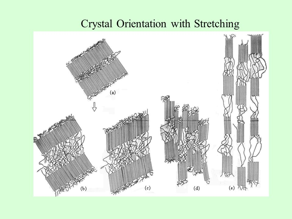 Crystal Orientation with Stretching