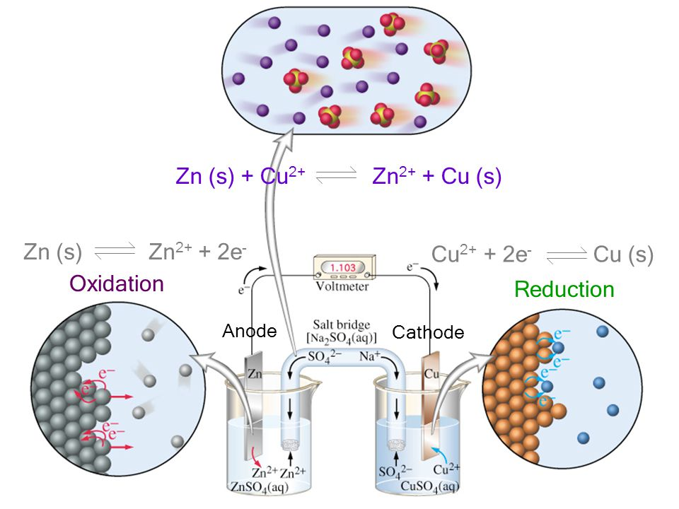 Zn (s) + Cu2+ Zn2+ + Cu (s) Zn (s) Zn2+ + 2e- Cu2+ + 2e- Cu (s)