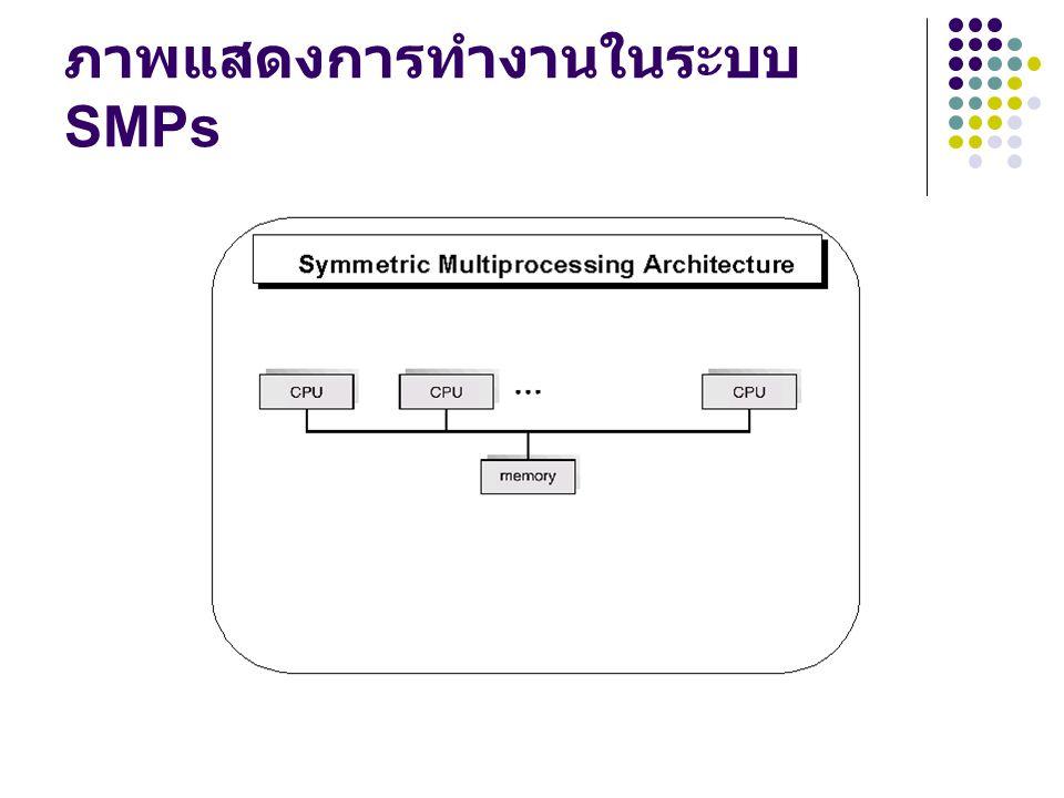 ภาพแสดงการทำงานในระบบ SMPs