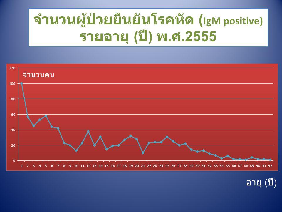 จำนวนผู้ป่วยยืนยันโรคหัด (IgM positive) รายอายุ (ปี) พ.ศ.2555