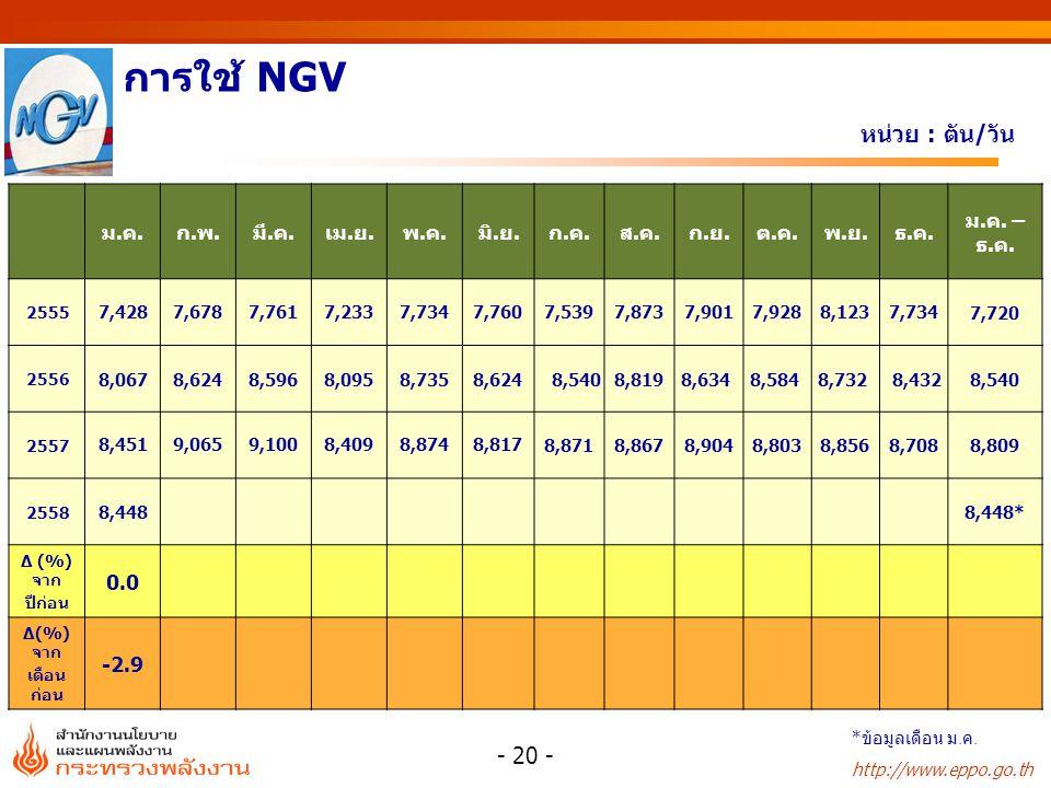 การใช้ NGV หน่วย : ล้านลูกบาศก์ฟุต/วัน ม.ค. ก.พ. มี.ค. เม.ย. พ.ค.