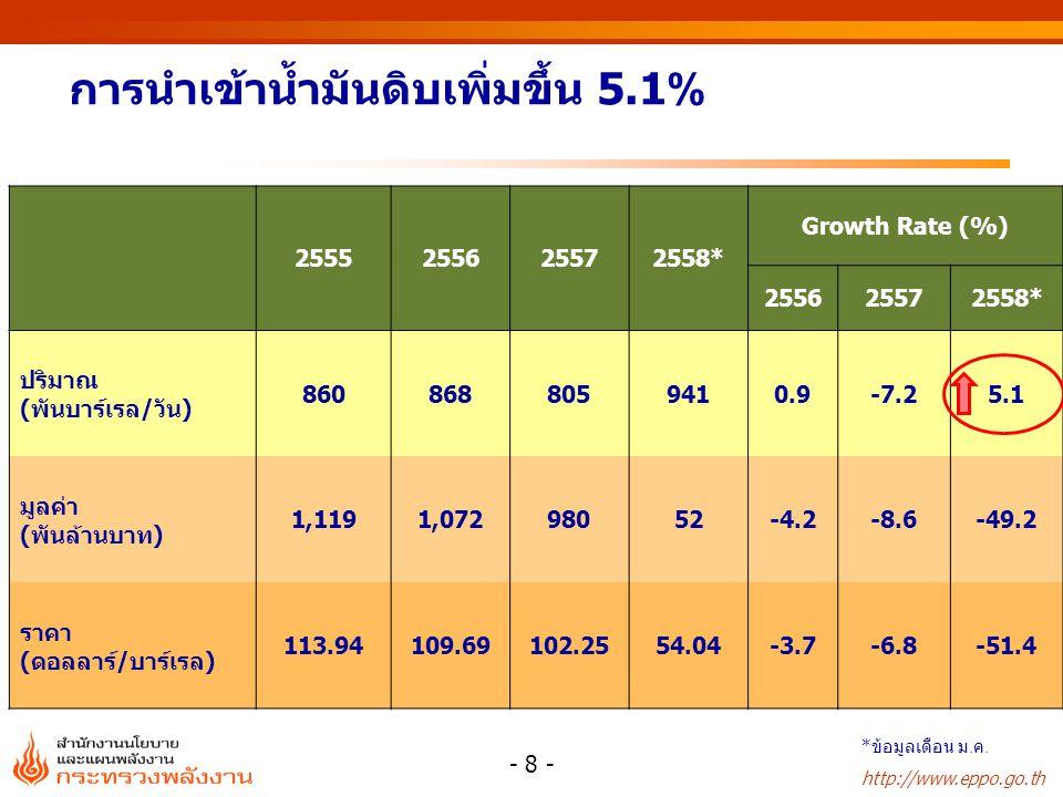 การผลิตคอนเดนเสท หน่วย:บาร์เรล/วัน 2554 2555 2556 2557 2558* บงกช