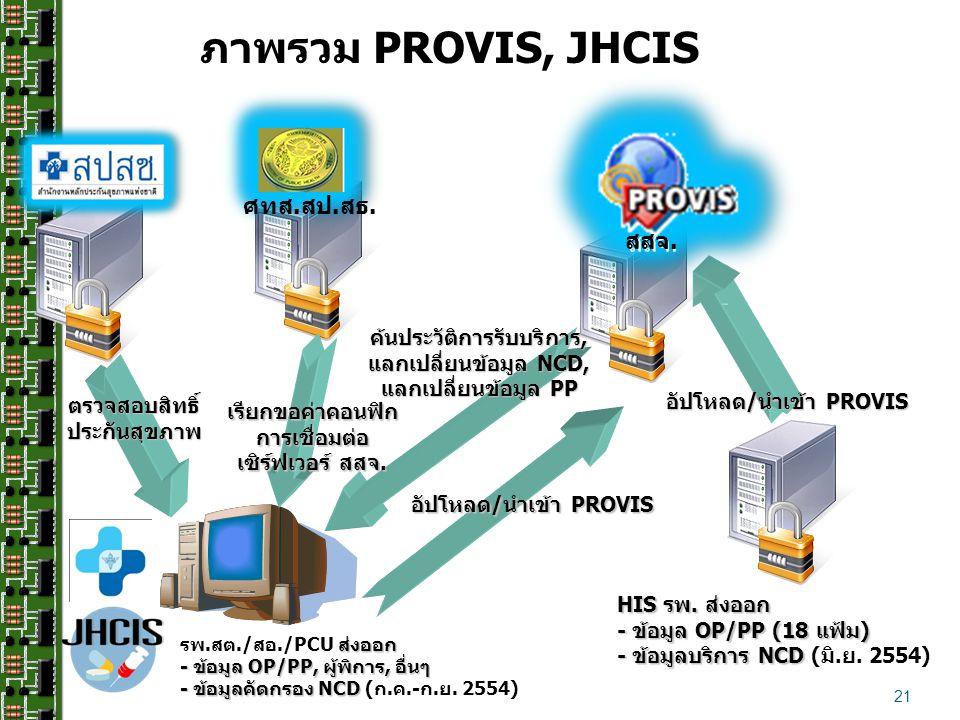 ภาพรวม PROVIS, JHCIS ศทส.สป.สธ. สสจ.