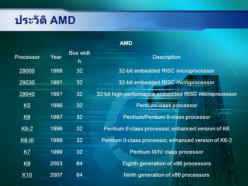ประวัติ AMD AMD Processor Year Bus width Description 29000 1988 32
