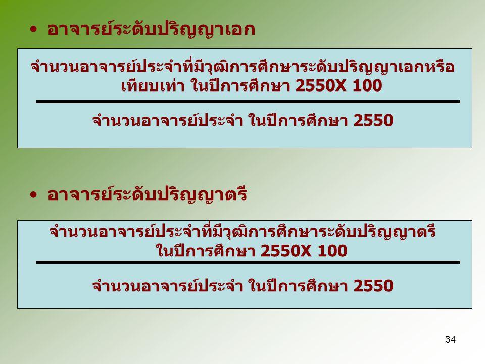 จำนวนอาจารย์ประจำ ในปีการศึกษา 2550