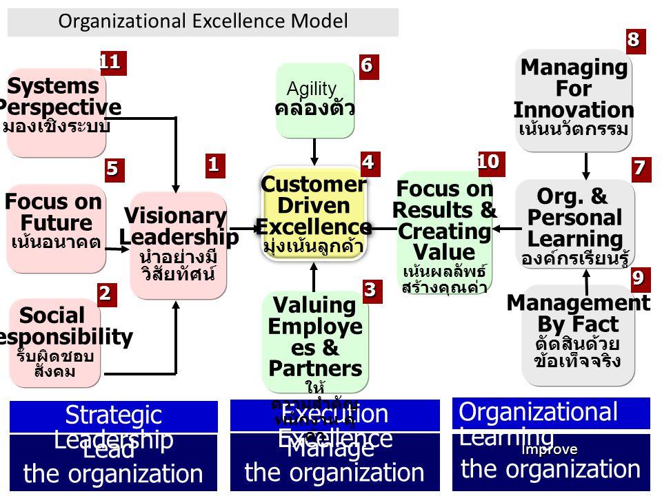 Valuing Employees & Partners ให้ความสำคัญพนักงาน คู่ค้า