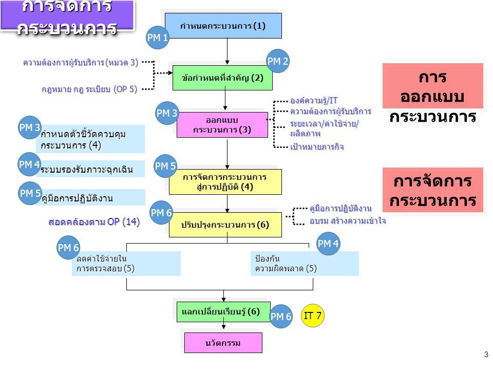การจัดการกระบวนการ สู่การปฏิบัติ (4)