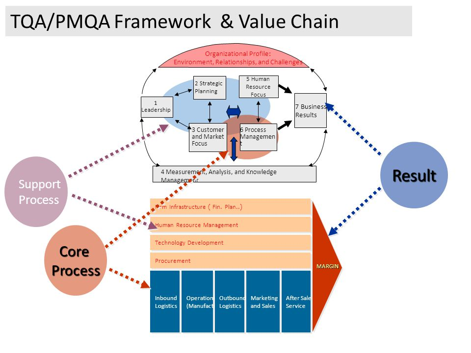 TQA/PMQA Framework & Value Chain