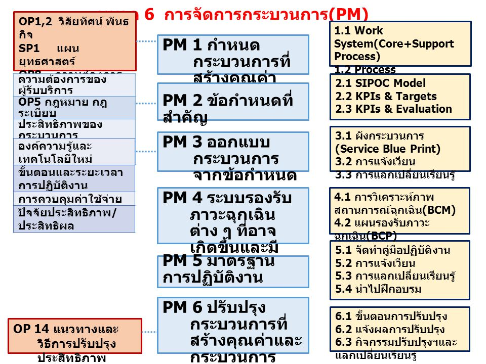 หมวด 6 การจัดการกระบวนการ(PM)