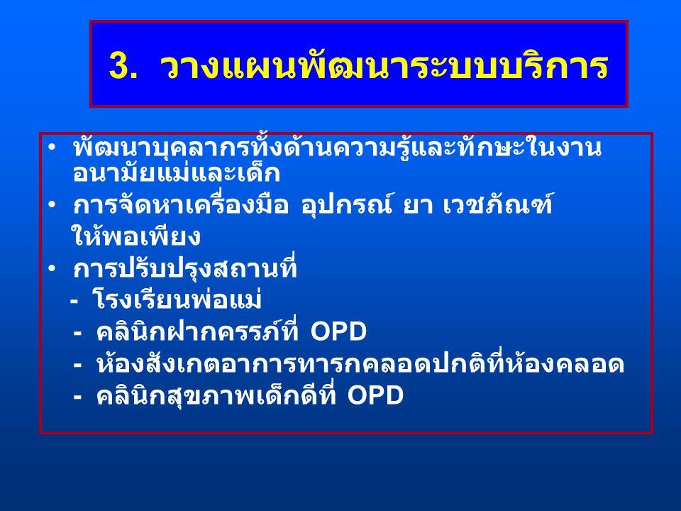 3. วางแผนพัฒนาระบบบริการ