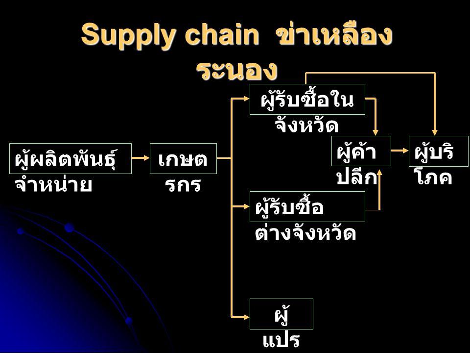 Supply chain ข่าเหลืองระนอง