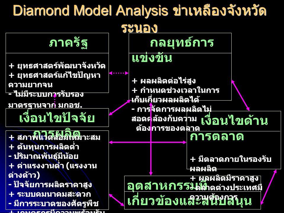 Diamond Model Analysis ข่าเหลืองจังหวัดระนอง