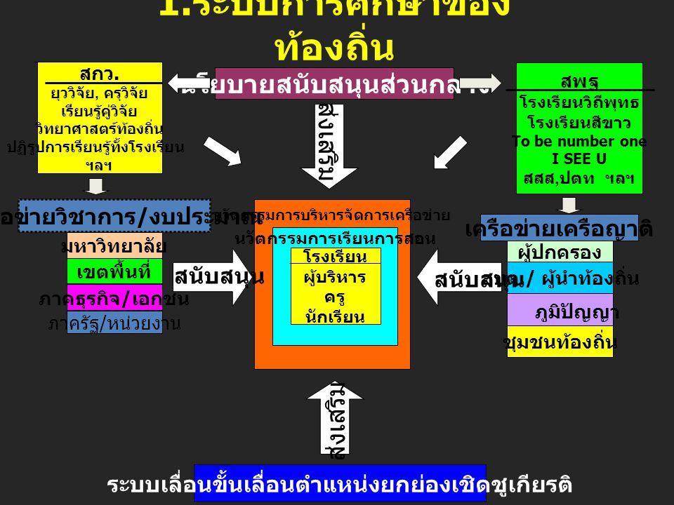 1.ระบบการศึกษาของท้องถิ่น