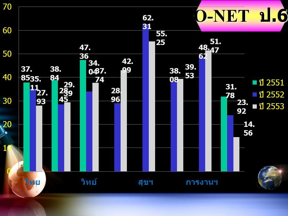 O-NET ป.6