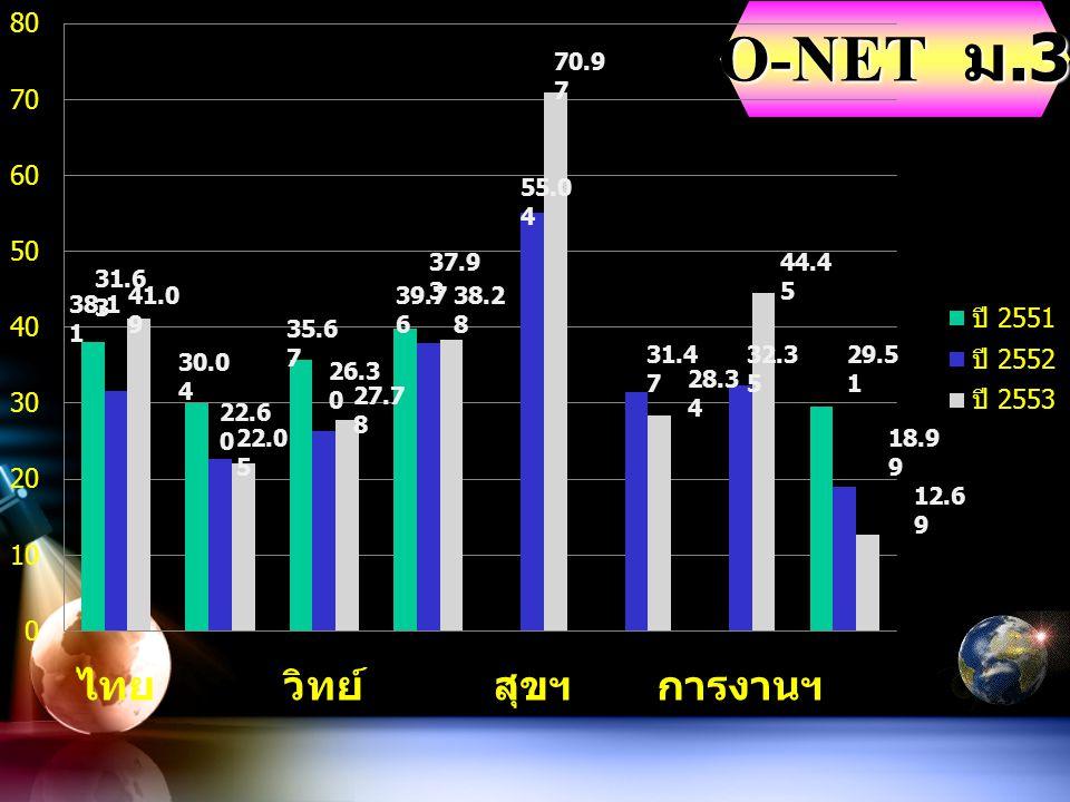 O-NET ม.3