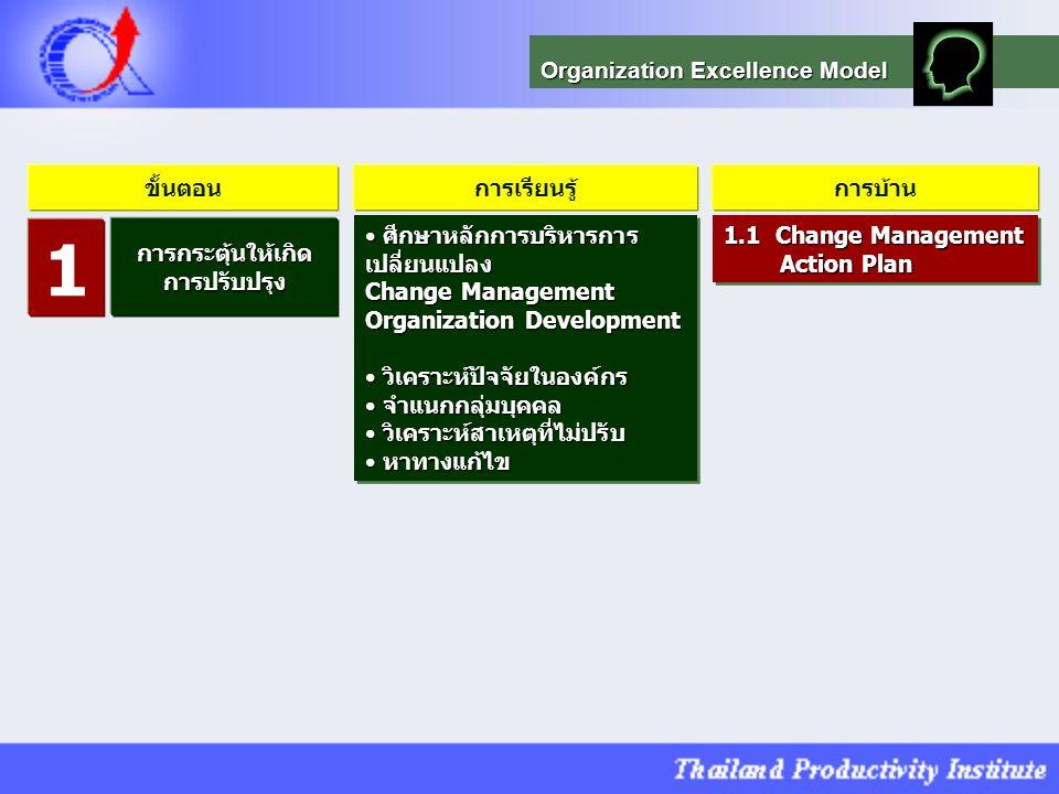 1 Organization Excellence Model ขั้นตอน การเรียนรู้ การบ้าน