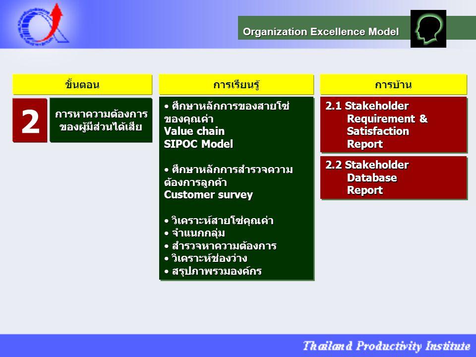 2 Organization Excellence Model ขั้นตอน การเรียนรู้ การบ้าน