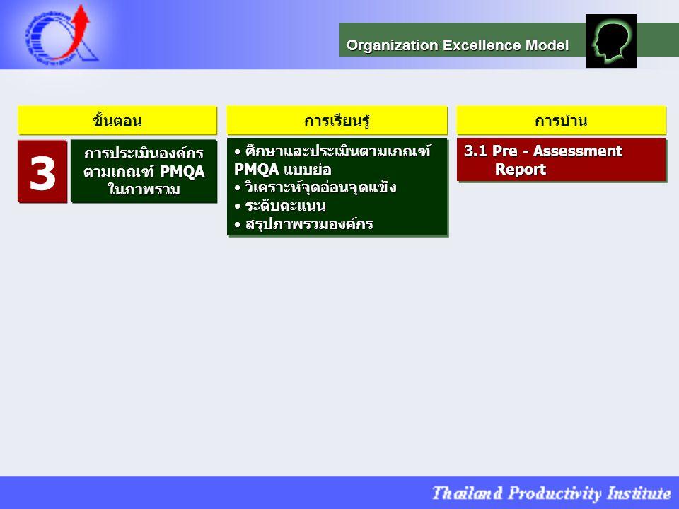 3 Organization Excellence Model ขั้นตอน การเรียนรู้ การบ้าน