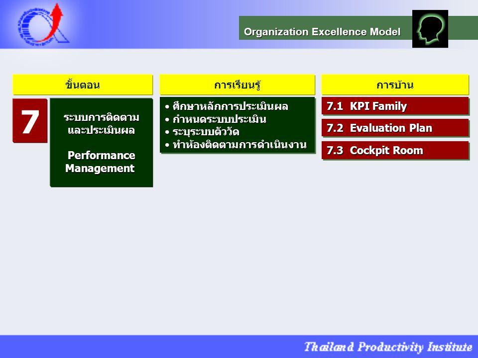 7 Organization Excellence Model ขั้นตอน การเรียนรู้ การบ้าน