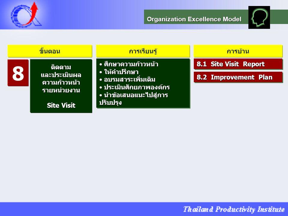 8 Organization Excellence Model ขั้นตอน การเรียนรู้ การบ้าน ติดตาม