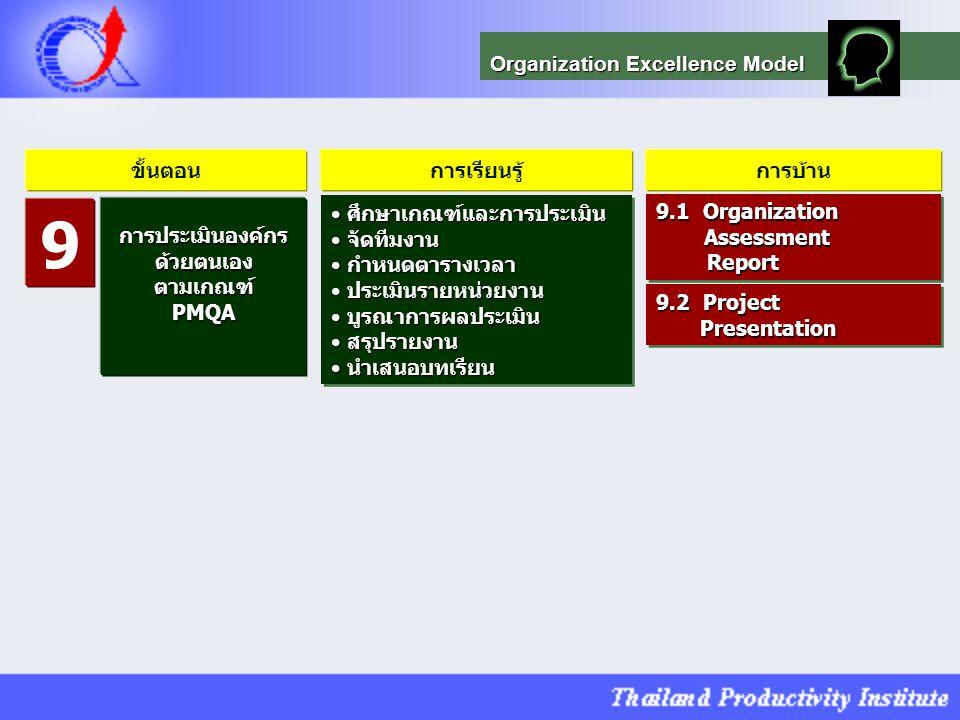 9 Organization Excellence Model ขั้นตอน การเรียนรู้ การบ้าน
