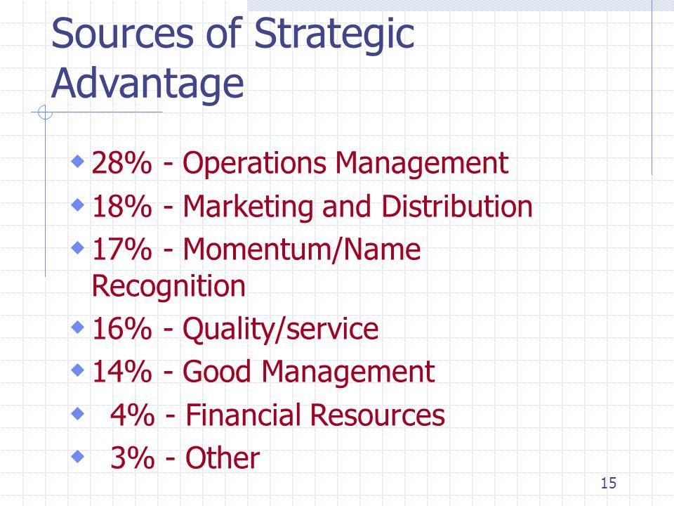 Sources of Strategic Advantage